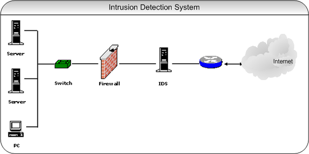firewalls how is intrusion detection system different from rh quora com Intrusion Detection System Diagram Intrusion Detection System Diagram