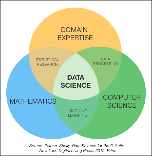 I am interested in learning data science machine learning and r i am interested in learning data science machine learning and r language how should i start for any of these courses ccuart Image collections