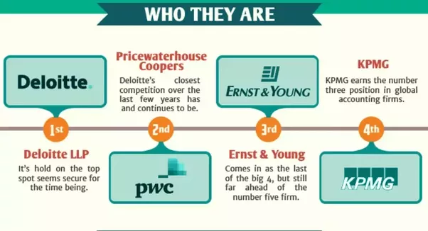 what are some key facts you should know here following are the big four