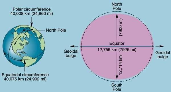 Radius Erde
