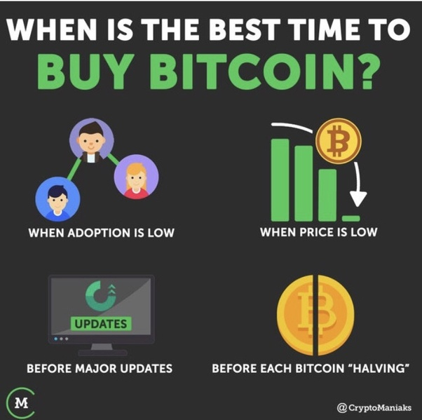 is it the right time to buy bitcoin