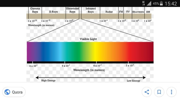 which color light has the greatest energy quora. Black Bedroom Furniture Sets. Home Design Ideas