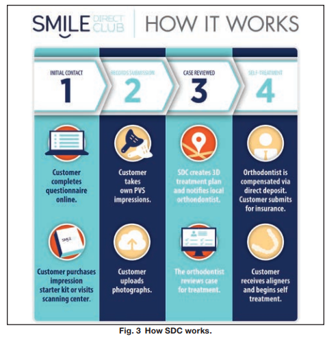 What do dentists and orthodontists think of smiledirectclub which pc teledentistry do it yourself orthodontics and remote treatment monitoring solutioingenieria Choice Image