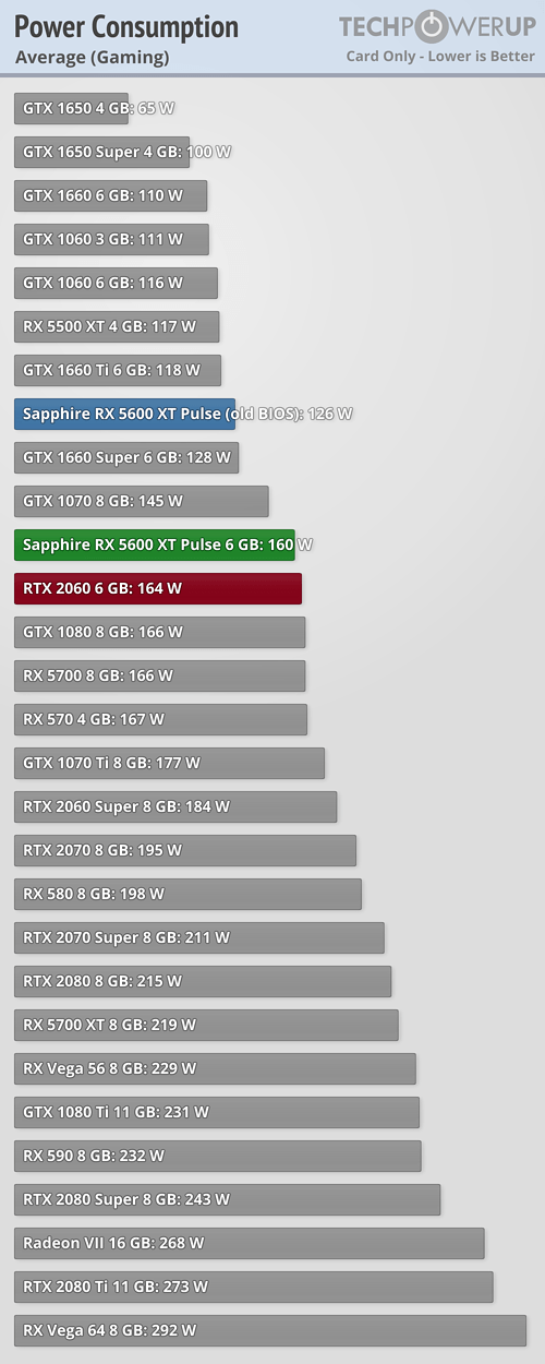 How Does The Amd Radeon Rx 5600 Xt Compare To The Nvidia Geforce Rtx 2060 Graphics Card Quora