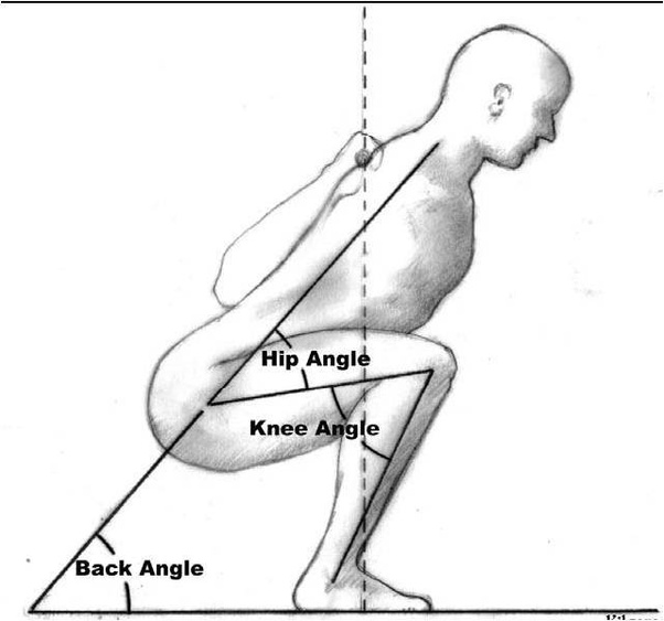 how to improve my squat form and keep my back straight - quora