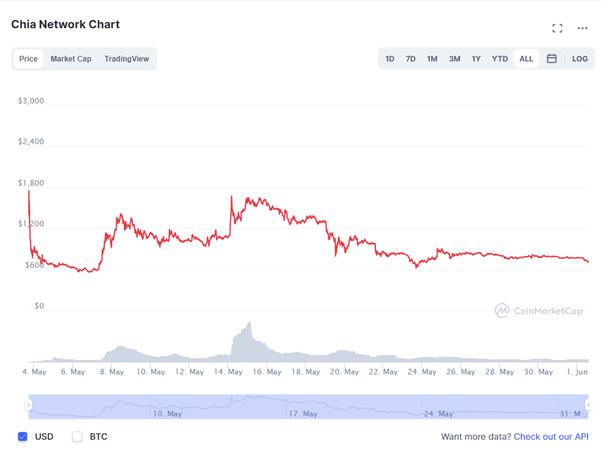 nebrangios bitcoin mainai
