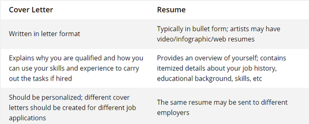 what is the difference between resumes and cover letters quora