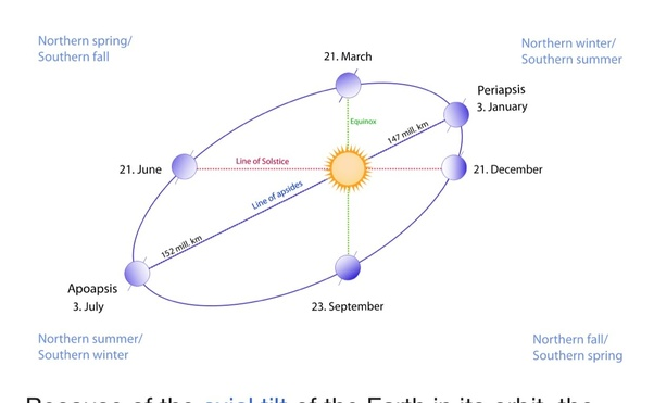 What is the distance between the sun and the moon quora the earth is closest to the sun 147100000 km on or about january 3rd and furthest from the sun 152100000 km on or about july 4th ccuart Choice Image