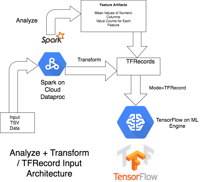 Why do people integrate Spark with TensorFlow even if there is a