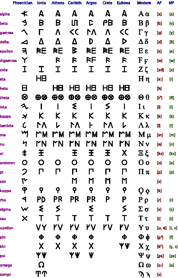 What are some examples of obsolete letters from the Greek alphabet ...