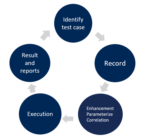 How is JMeter used for performance testing? - Quora