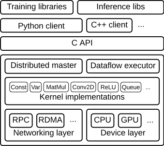 Does the fact that Python is the best option for machine