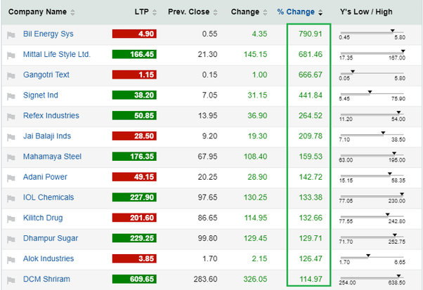 list of penny stocks 2020