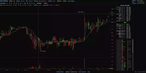 Recovering A Bitcoin Wallet Bitcoinwisdom Live Litecoin Charts