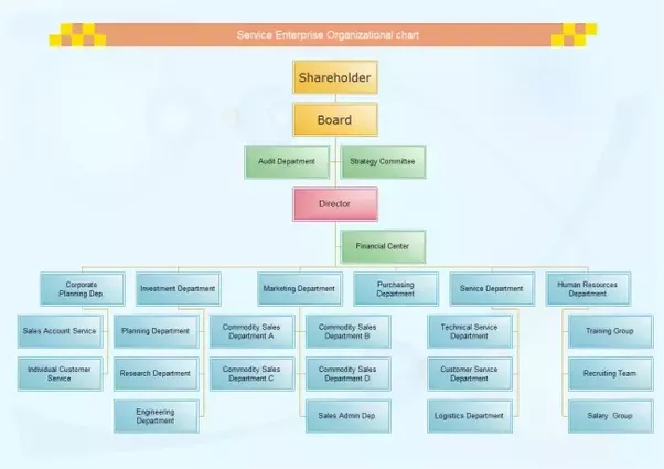 What Are The Main Functions Of A Organizational Chart Quora