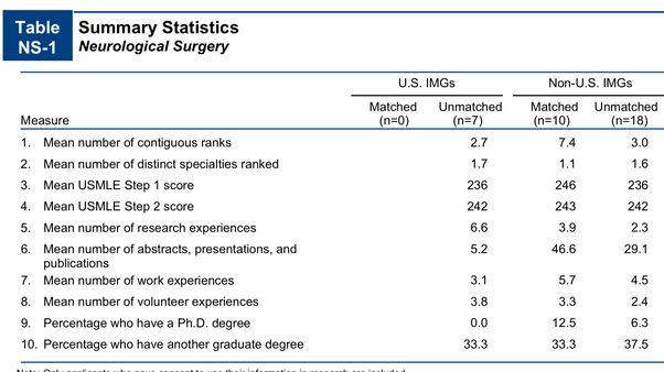 Can I enter a competitive residency like neurosurgery without