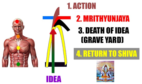 Does the Mrityunjay Mantra save one from imminent death? - Quora