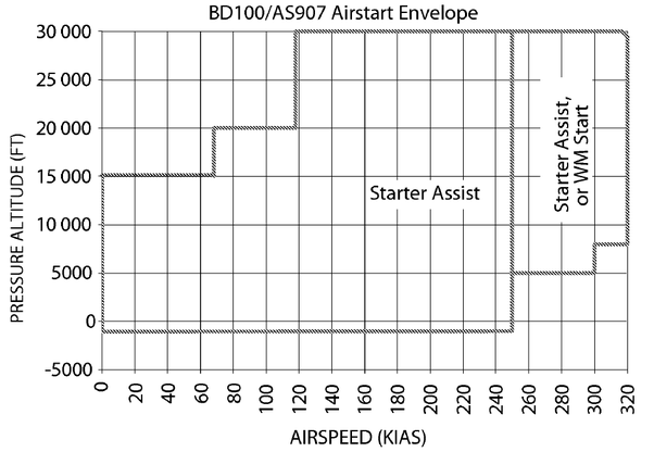 How does a 737 perform an in-flight engine restart without