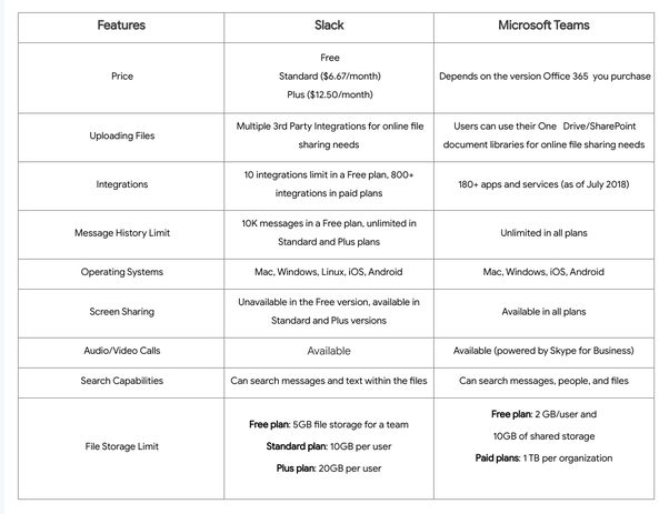 What's the difference between Slack and Microsoft Teams? - Quora