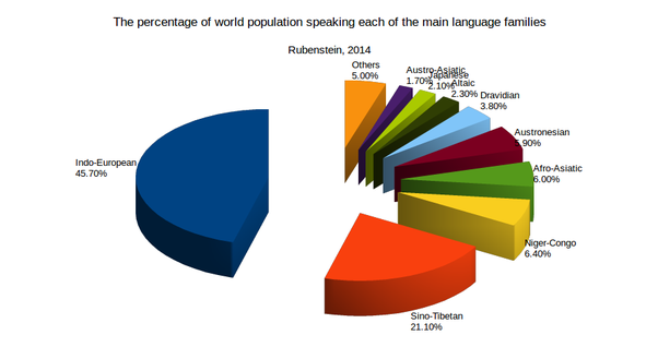 What Percentages Of The World Population Speak The Various - World largest speaking language