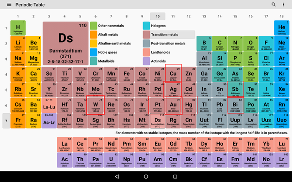 What are the least reactive metals quora it appears some trends are at work lets look at some of the patterns we see here first then move onto the reasons why urtaz Gallery