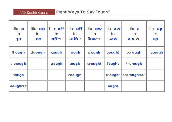 What are the common words containing 'ough' with their pronunciation? -  Quora