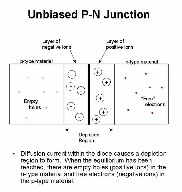 Force Current Flow: Why Does An Unbiased P-n Junction Have No Current Flowing
