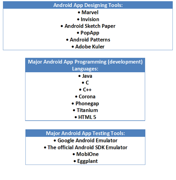 What is the new technology used in Android app development
