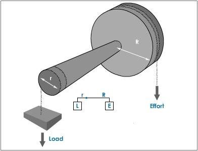 Why is a doorknob considered a wheel and axle? - Quora