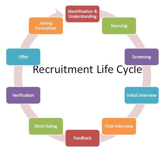What Is The 360 Recruitment Cycle Quora