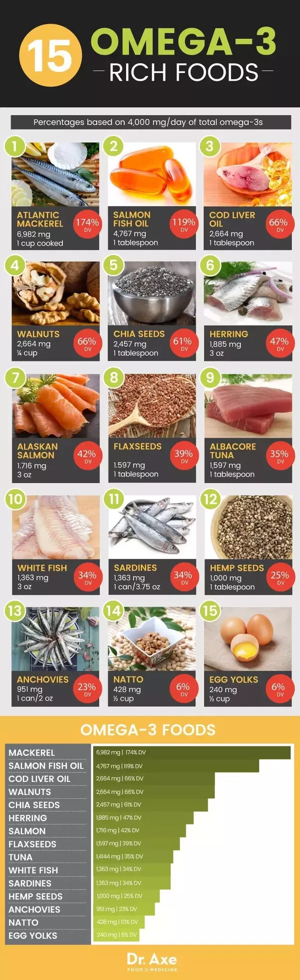 Watch What Foods Are Full Of Omega 3s video
