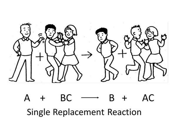 What Are The Differences Between Single And Double Replacement