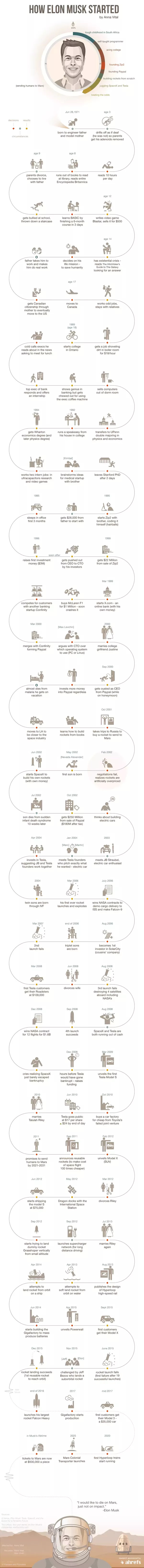Source :  How Elon Musk Started   Infographic (Must READ)  Elon Musk Resume