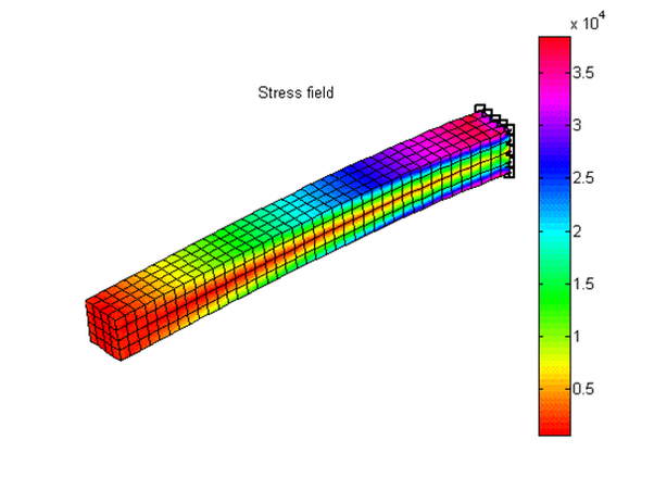 finite element method matlab example