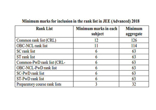 What are the marks vs  rank analysis of the JEE Advanced 2018? - Quora