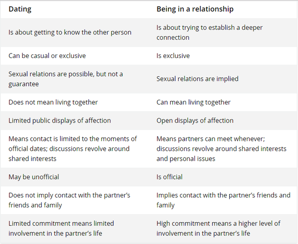 What is the difference between dating and in a relationship