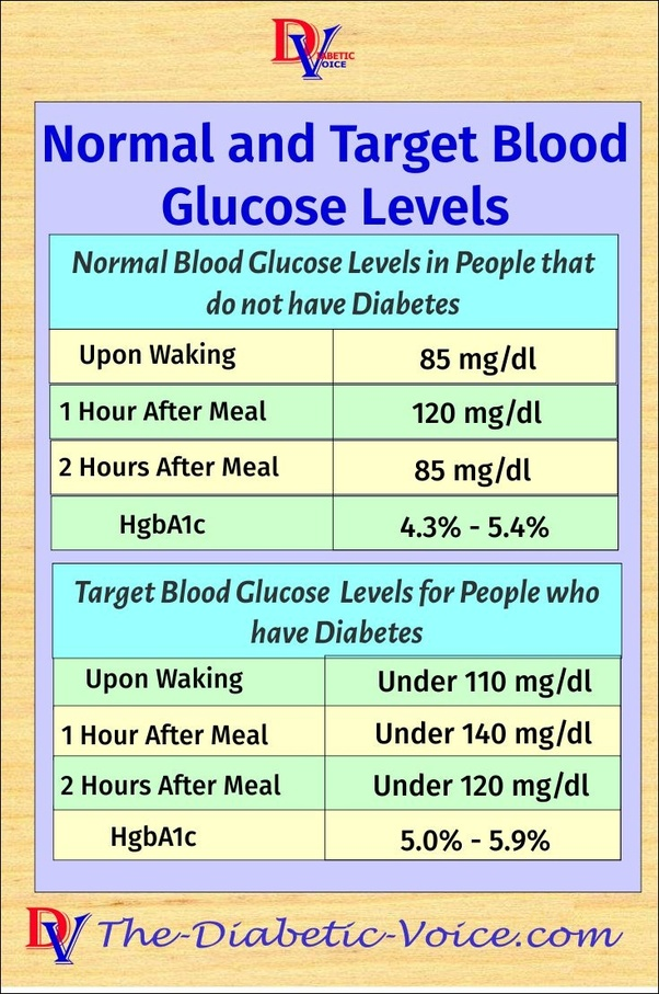 In Mg Dl With Is The U S A Unit Of Measure And Second Chart To Convert From Mmol Which Used Most Rest World