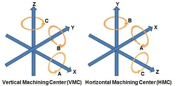 in a horizontal machining center, the z-axis and y-axis are reversed  see  the diagram below: