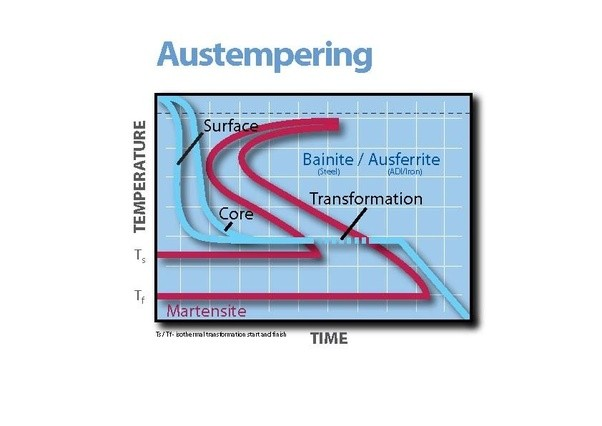 What is the difference between cct and ttt curve by an easy example one such process is austempering in which austenite is transformed to bainite isothermally below is a ttt diagram showing the austempering process ccuart Image collections