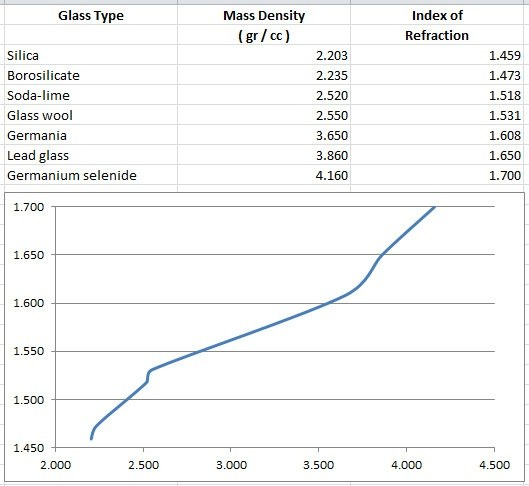 Physical Properties Of Glass Refractive Index And Density