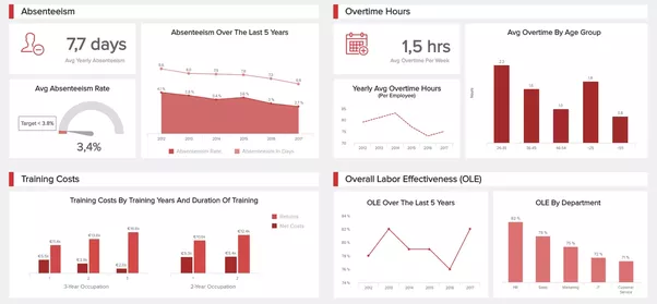 What Dataviz Dashboard Software Should I Use Quora