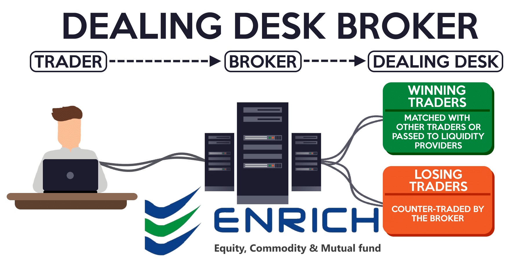 what are the different types of broker? - quora