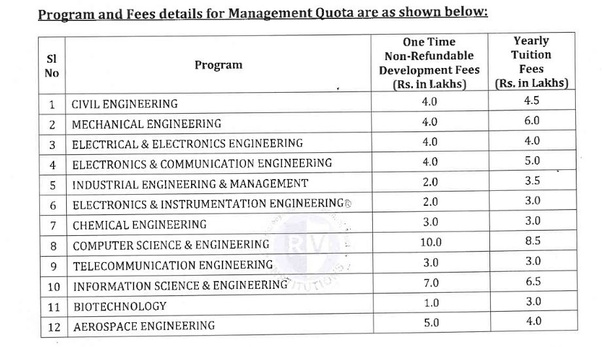 What Is The Fee Structure Of Rv College In 2019 Quora