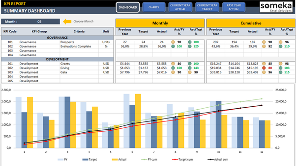 Where Can I Find An Example Of An Excel Based Kpi Dashboard Built