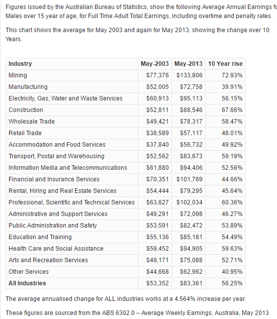 What Are The Average Salaries And Wages Of Factory Workers In