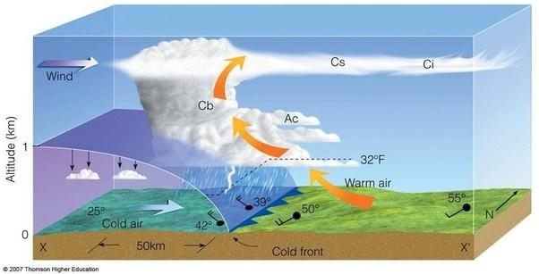 NOAA SciJinks  Types of Clouds
