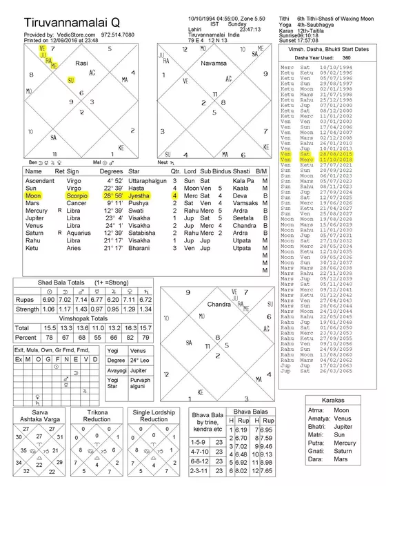 Moon in 6th house vedic astrology