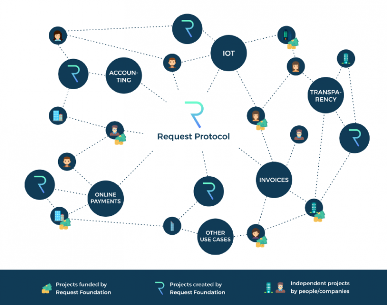 What is Request Network? 2019 Beginner's Guide on REQ