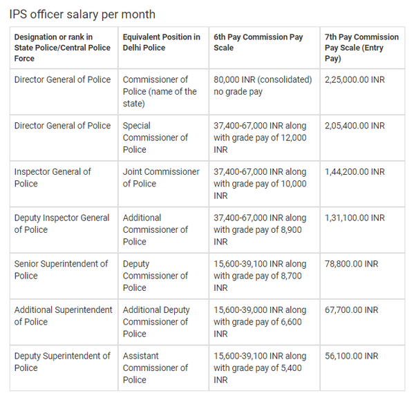 How much is the salary of an IPS OFFICER? - Quora