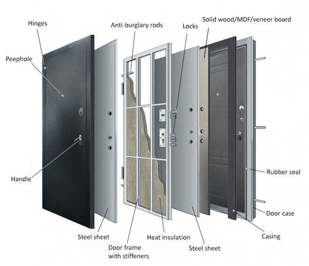What Is The Most Secure Front Door One Can Buy For A Home Quora